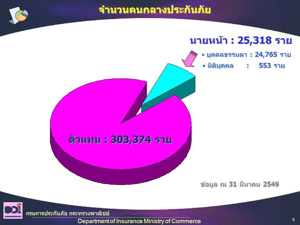 ตัวแทน : 303,374 ราย นายหน้า : 25,318 ราย • บุคคลธรรมดา : 24,765 ราย • นิติบุคคล : 553 ราย ข้อมูล ณ 31 มีนาคม 2549 จำนวนคนกลางประกันภัย กรมการประกันภัย กระทรวงพาณิชย์ Department of Insurance Ministry of Commerce 6