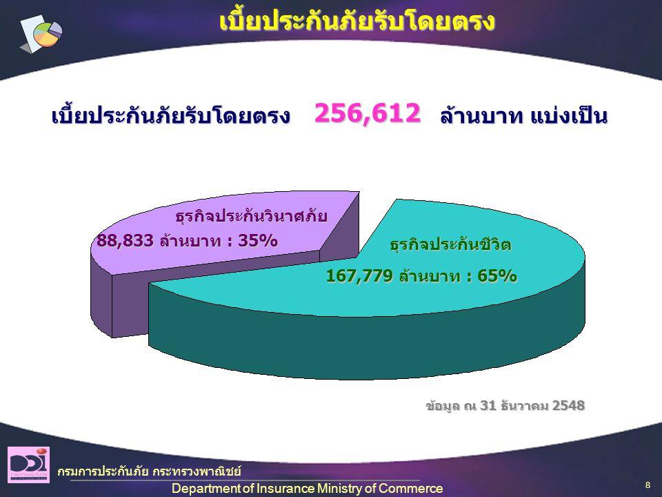 เบี้ยประกันภัยรับโดยตรง ล้านบาท แบ่งเป็น 256,612 ธุรกิจประกันวินาศภัย 88,833 ล้านบาท : 35% ธุรกิจประกันชีวิต 167,779 ล้านบาท : 65% ข้อมูล ณ 31 ธันวาคม 2548 กรมการประกันภัย กระทรวงพาณิชย์ Department of Insurance Ministry of Commerce เบี้ยประกันภัยรับโดยตรง 8