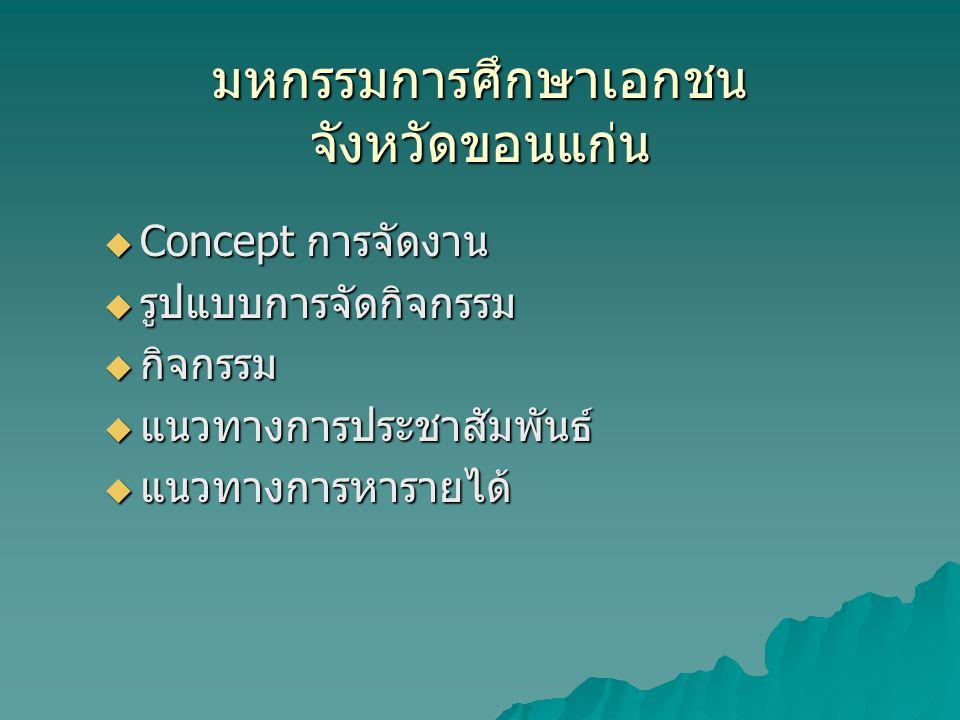 วัตถุประสงค์ในการจัด งาน • เพื่อเป็นการระลึกถึงวันที่ประเทศไทยเริ่มใช้ พระราชบัญญัติโรงเรียนราษฎร์เป็นครั้งแรก คือ วันที่ 10 กุมภาพันธ์ 2461 • เพื่อเปิดโอกาสให้โรงเรียนเอกชนในจังหวัด ขอนแก่นได้แสดงศักยภาพของการจัดการศึกษาที่มี คุณภาพให้แก่ผู้ปกครอง ประชาชนในจังหวัด ขอนแก่น และผู้มีส่วนเกี่ยวข้องได้รับทราบ • เพื่อส่งเสริมความร่วมมือและความสามัคคีระหว่าง โรงเรียนเอกชนในจังหวัดขอนแก่น • เพื่อประชาสัมพันธ์พันธกิจของการจัดการศึกษา เอกชนของจังหวัดขอนแก่นให้สังคมรับทราบว่า เราจะจัดการศึกษาเพื่อให้เด็กขอนแก่น ก้าวหน้า ก้าวไกล สู่สากล