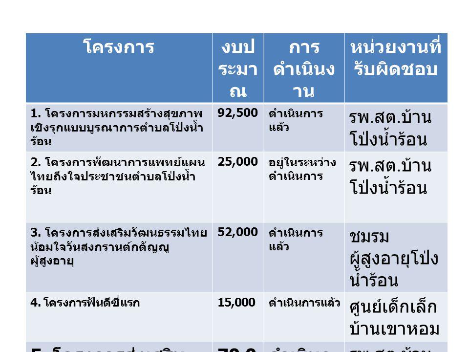 งบประมาณที่ได้รับจัดสรร 384,960 บาท งบประมาณที่ดำเนินงานแล้ว 296,500 บาท งบประมาณที่ยังไม่ได้ดำเนินงาน 26,000 บาท งบบริหารจัดการ - บาท ใช้งบประมาณไปแล้ว 77.02% งบประมาณรอดำเนินงาน 6.75% เงินคงเหลือในบัญชี 88,460 บาท คิดเป็น 22.98% สรุปผลการดำเนินงานตามงบประมาณ กองทุนสุขภาพฯ แผนงาน / โครงการที่จะดำเนินงานต่อไป - กิจกรรมส่งเสริมศักยภาพผู้พิการ งบประมาณ 20,000 บาท - กิจกรรมส่งเสริมสุขภาพผู้สูงอายุ งบประมาณ 20,000 บาท - ค่าบริหารจัดการไม่เกิน 10% ( ประมาณ 38,496 บาท )