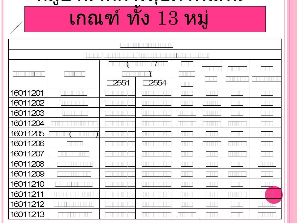 หมู่บ้านจัดการสุขภาพแผน เกณฑ์ ทั้ง 13 หมู่