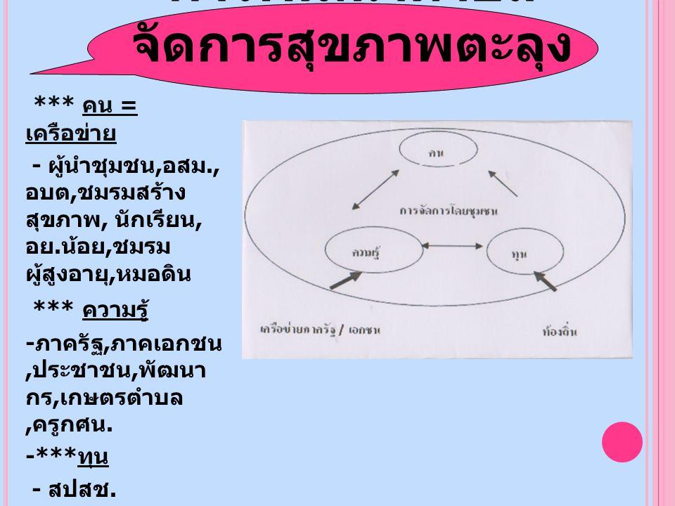 3. การสร้างและใช้แผนที่ ทางเดินยุทธศาสตร์