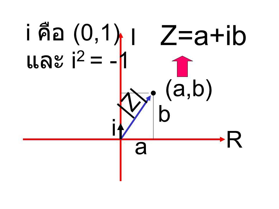 กราฟของสมการ y= x 2 +1 จงหาคำตอบสมการของ x 2 +1 =0 พบว่า ไม่มีคำตอบที่เป็นจำนวนจริง เพราะ x 2 = -1 หาค่า x อยู่ใน R ไม่มี นักคณิตศาสตร์จึงพยายาม หาคำตอบ โดยนิยามให้ i 2 = -1 โดย i อยู่ใน C