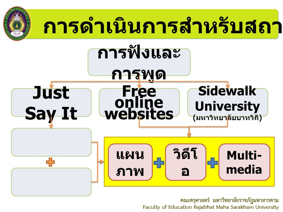 การดำเนินการสำหรับสถาบันภาษา การฟังและ การพูด Just Say It Sidewalk University ( มหาวิทยาลัยบาทวิถี ) Free online websites วิดีโ อ แผน ภาพ Multi- media