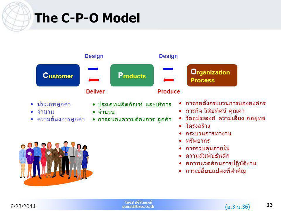 ไพรัช ศรีวิไลฤทธิ์ pairat@tisco.co.th 6/23/2014 33 The C-P-O Model • ประเภทลูกค้า • จำนวน • ความต้องการลูกค้า • การก่อตั้งกระบวนการขององค์กร • ภารกิจ