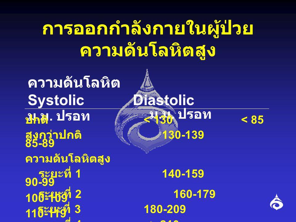 การรักษาในภาวะความดัน โลหิตสูง • ความดันสูงกว่าปกติ : การปรับเปลี่ยน การดำรงชีวิตคือ อาหาร คุมน้ำหนัก และ ออกกำลังกาย • ความดันระยะที่ 1: ใช้การปรับเปลี่ยน การดำรงชีวิตดู 3-6 เดือน ก่อนเริ่มใช้ยา • ความดันระยะที่ 2: ใช้การปรับเปลี่ยน การดำรงชีวิต ได้หากไม่มีปัจจัยเสี่ยง อื่นๆ • ความดันระยะที่ 3 และ 4: จะต้องใช้ยา ควบคุมความดันก่อนออกกำลังกาย จริงจัง