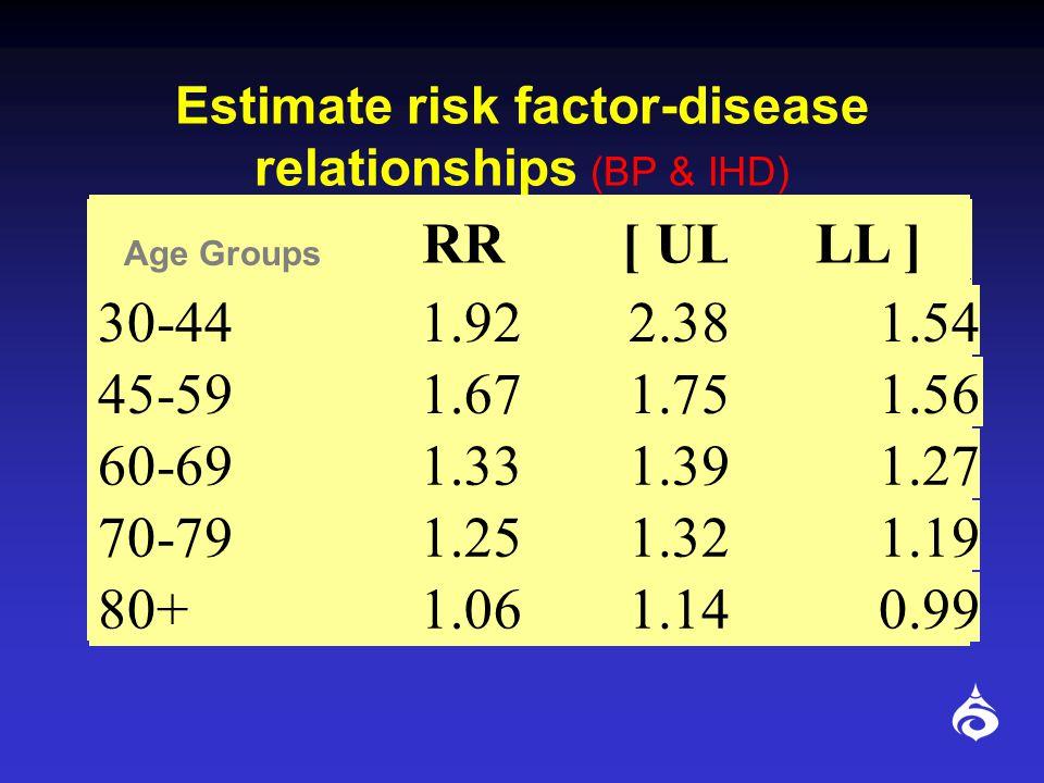 Estimate risk factor-disease relationships (BP & STROKE) RR UL LL 30-442.382.632.13 45-592.002.041.92 60-691.561.611.52 70-791.371.431.32 80+1.201.281.14 Age Groups