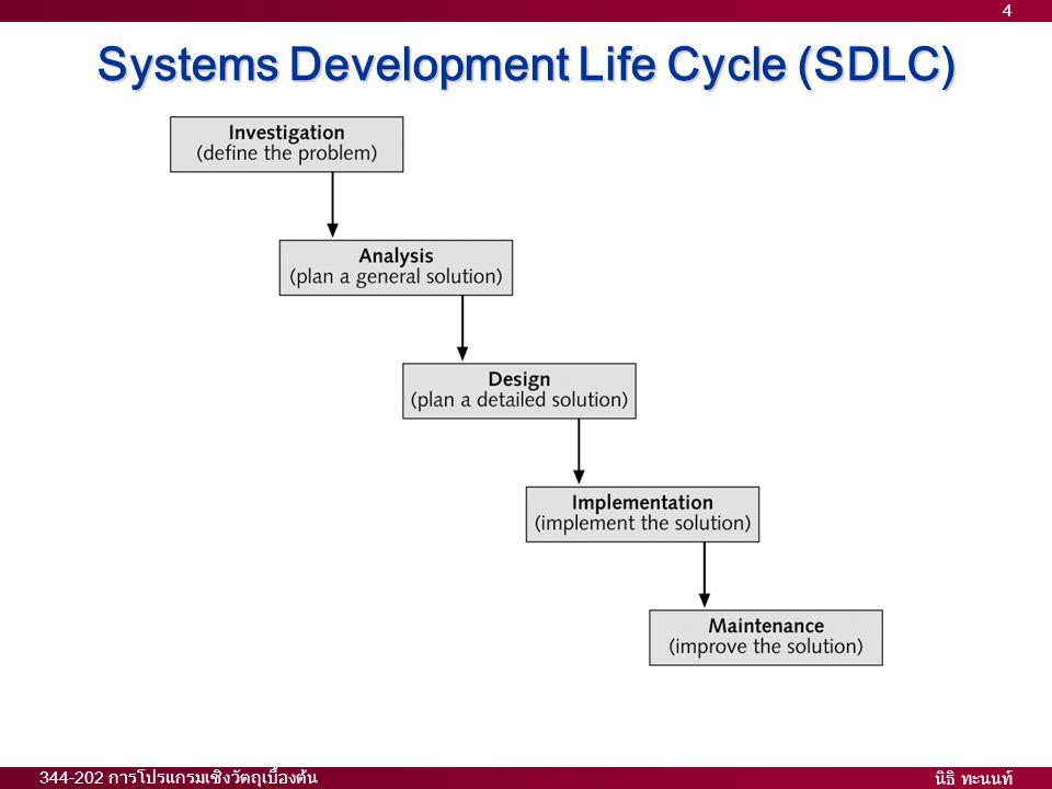 นิธิ ทะนนท์ 344-202 การโปรแกรมเชิงวัตถุเบื้องต้น 4 Systems Development Life Cycle (SDLC)