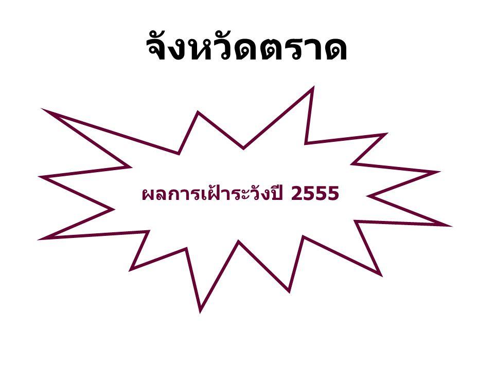 ผลการเฝ้าระวังปี 2555 จังหวัดตราด
