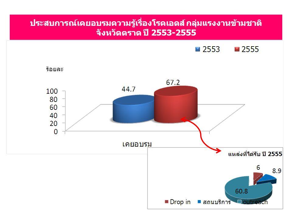ประสบการณ์เคยอบรมความรู้เรื่องโรคเอดส์ กลุ่มแรงงานข้ามชาติ จังหวัดตราด ปี 2553-2555 ร้อยละ