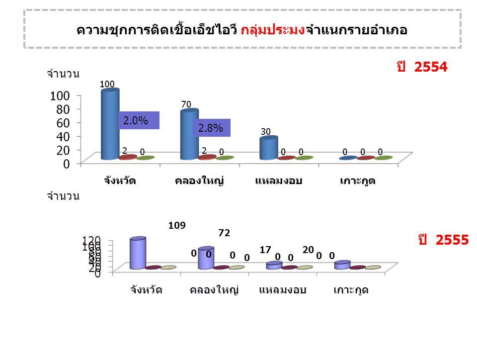 ความชุกการติดเชื้อเอ็ชไอวี กลุ่มประมงจำแนกรายอำเภอ จำนวน ปี 2555 ปี 2554 จำนวน 2.0% 2.8%