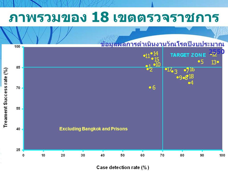 Excluding Bangkok and Prisons ภาพรวมของ 18 เขตตรวจราชการ ข้อมูลผลการดำเนินงานวัณโรคปีงบประมาณ 2550