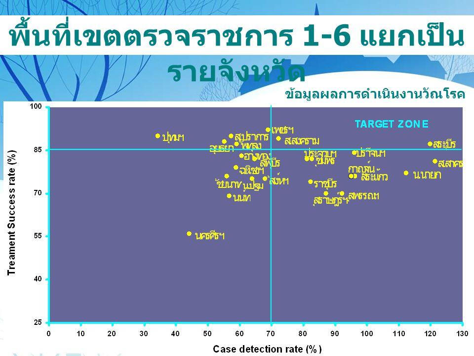 พื้นที่เขตตรวจราชการ 7-12 แยก เป็นรายจังหวัด ข้อมูลผลการดำเนินงานวัณโรค ปีงบประมาณ 2550