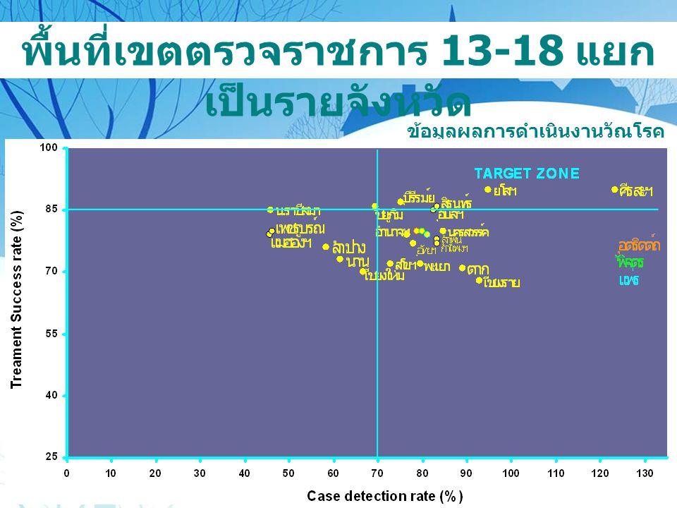 พื้นที่เขตตรวจราชการ 13-18 แยก เป็นรายจังหวัด ข้อมูลผลการดำเนินงานวัณโรค ปีงบประมาณ 2550