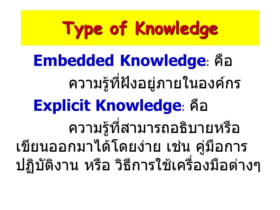 Type of Knowledge Embedded Knowledge : คือ ความรู้ที่ฝังอยู่ภายในองค์กร Explicit Knowledge : คือ ความรู้ที่สามารถอธิบายหรือ เขียนออกมาได้โดยง่าย เช่น คู่มือการ ปฏิบัติงาน หรือ วิธีการใช้เครื่องมือต่างๆ