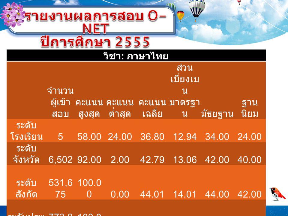 วิชา : ภาษาไทย จำนวน ผู้เข้า สอบ คะแนน สูงสุด คะแนน ต่ำสุด คะแนน เฉลี่ย ส่วน เบี่ยงเบ น มาตรฐา นมัธยฐาน ฐาน นิยม ระดับ โรงเรียน 558.0024.0036.8012.9434.0024.00 ระดับ จังหวัด 6,50292.002.0042.7913.0642.0040.00 ระดับ สังกัด 531,6 75 100.0 00.0044.0114.0144.0042.00 ระดับประเ ทศ 773,0 16 100.0 00.0045.6814.6146.0042.00