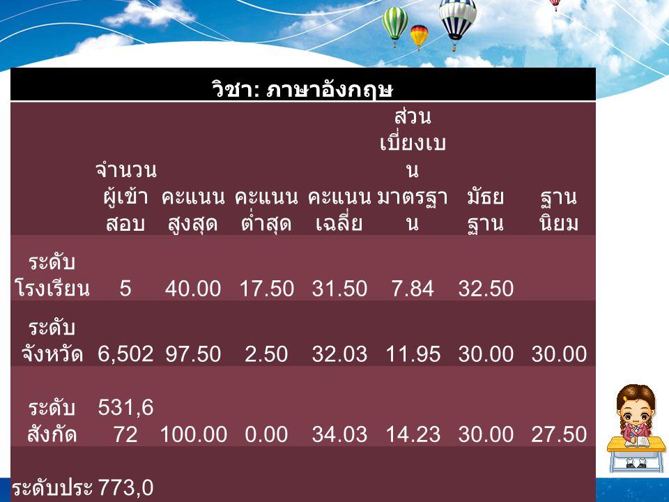 วิชา : ภาษาอังกฤษ จำนวน ผู้เข้า สอบ คะแนน สูงสุด คะแนน ต่ำสุด คะแนน เฉลี่ย ส่วน เบี่ยงเบ น มาตรฐา น มัธย ฐาน ฐาน นิยม ระดับ โรงเรียน 540.0017.5031.507.8432.50 ระดับ จังหวัด 6,50297.502.5032.0311.9530.00 ระดับ สังกัด 531,6 72100.000.0034.0314.2330.0027.50 ระดับประ เทศ 773,0 15100.000.0036.9917.3232.5027.50