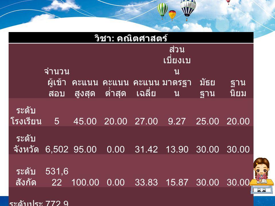 วิชา : คณิตศาสตร์ จำนวน ผู้เข้า สอบ คะแนน สูงสุด คะแนน ต่ำสุด คะแนน เฉลี่ย ส่วน เบี่ยงเบ น มาตรฐา น มัธย ฐาน ฐาน นิยม ระดับ โรงเรียน 545.0020.0027.009.2725.0020.00 ระดับ จังหวัด 6,50295.000.0031.4213.9030.00 ระดับ สังกัด 531,6 22100.000.0033.8315.8730.00 ระดับประ เทศ 772,9 14100.000.0035.7716.9035.0030.00