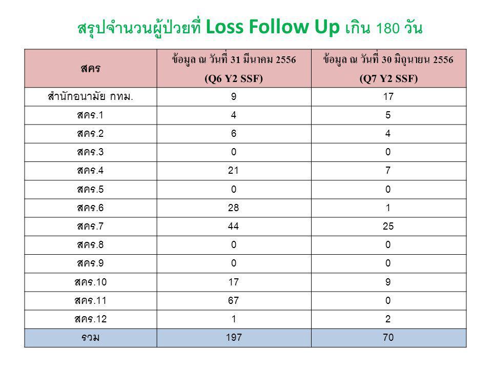 สรุปจำนวนผู้ป่วยที่ Loss Follow Up เกิน 180 วัน สคร ข้อมูล ณ วันที่ 31 มีนาคม 2556 (Q6 Y2 SSF) ข้อมูล ณ วันที่ 30 มิถุนายน 2556 (Q7 Y2 SSF) สำนักอนามัย กทม.9 17 สคร.14 5 สคร.26 4 สคร.30 0 สคร.421 7 สคร.50 0 สคร.628 1 สคร.744 25 สคร.80 0 สคร.90 0 สคร.1017 9 สคร.1167 0 สคร.121 2 รวม197 70
