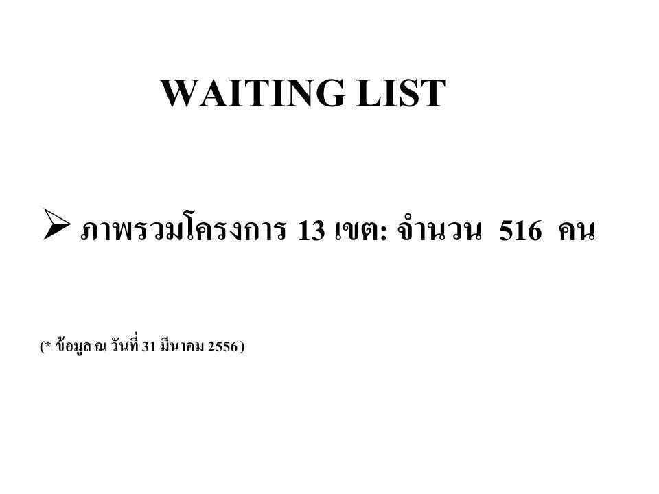 สรุปจำนวนผู้ป่วยที่ Waiting List แยกในแต่ละ สคร.
