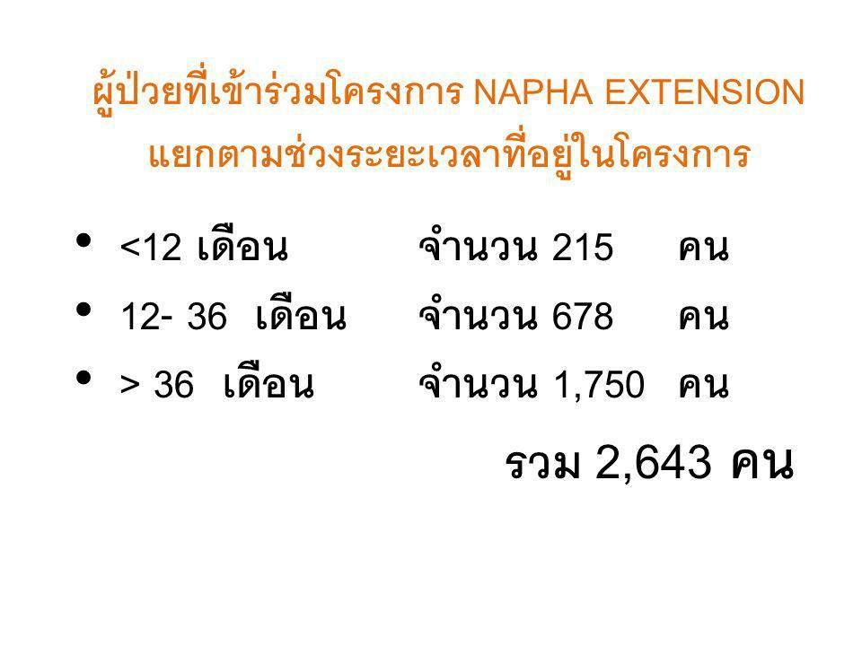 ผู้ป่วยที่เข้าร่วมโครงการ NAPHA EXTENSION แยกตามช่วงระยะเวลาที่อยู่ในโครงการ • <12 เดือน จำนวน 215คน • 12- 36 เดือน จำนวน 678คน • > 36 เดือนจำนวน 1,750คน รวม 2,643 คน