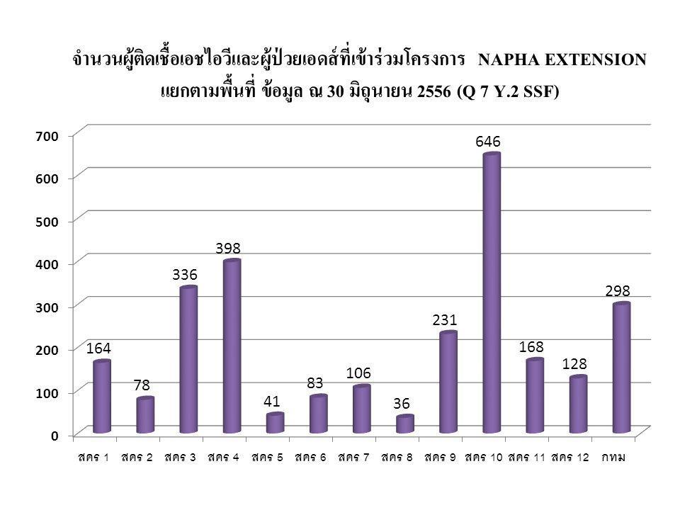 จำนวนผู้ติดเชื้อเอชไอวีและผู้ป่วยเอดส์ที่เข้าร่วมโครงการ NAPHA EXTENSION แยกตามพื้นที่ ข้อมูล ณ 30 มิถุนายน 2556 (Q 7 Y.2 SSF)