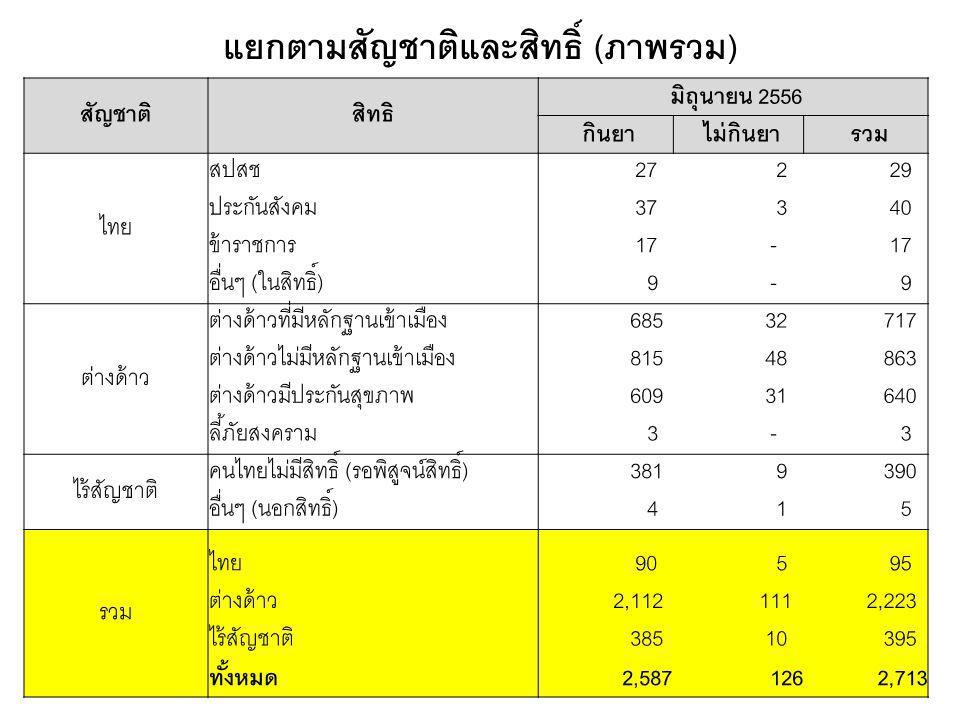 สัญชาติสิทธิ มิถุนายน 2556 กินยา ไม่กินยา รวม ไทย สปสช 27 2 29 ประกันสังคม 37 3 40 ข้าราชการ 17 - อื่นๆ (ในสิทธิ์) 9 - 9 ต่างด้าว ต่างด้าวที่มีหลักฐานเข้าเมือง 685 32 717 ต่างด้าวไม่มีหลักฐานเข้าเมือง 815 48 863 ต่างด้าวมีประกันสุขภาพ 609 31 640 ลี้ภัยสงคราม 3 - 3 ไร้สัญชาติ คนไทยไม่มีสิทธิ์ (รอพิสูจน์สิทธิ์) 381 9 390 อื่นๆ (นอกสิทธิ์) 4 1 5 รวม ไทย 90 5 95 ต่างด้าว 2,112 111 2,223 ไร้สัญชาติ 385 10 395 ทั้งหมด2,5871262,713 แยกตามสัญชาติและสิทธิ์ ( ภาพรวม )