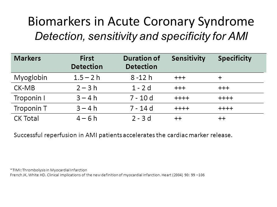 Biomarkers in Acute Coronary Syndrome Detection, sensitivity and specificity for AMI 2 - 3 d 7 - 14 d 7 - 10 d 1 - 2 d 8 -12 h Duration of Detection +