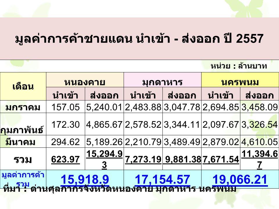 มูลค่าการค้าชายแดน นำเข้า - ส่งออก ปี 2557 หน่วย : ล้านบาท เดือน หนองคายมุกดาหารนครพนม นำเข้าส่งออกนำเข้าส่งออกนำเข้าส่งออก มกราคม157.055,240.012,483.883,047.782,694.853,458.09 กุมภาพันธ์ 172.304,865.672,578.523,344.112,097.673,326.54 มีนาคม294.625,189.262,210.793,489.492,879.024,610.05 รวม 623.97 15,294.9 3 7,273.19 9,881.387,671.54 11,394.6 7 มูลค่าการค้า รวม 15,918.917,154.5719,066.21 ที่มา : ด่านศุลกากรจังหวัดหนองคาย มุกดาหาร นครพนม