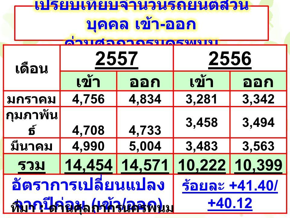เดือน 25572556 เข้าออกเข้าออก มกราคม 4,7564,8343,2813,342 กุมภาพัน ธ์ 4,7084,733 3,4583,494 มีนาคม 4,9905,0043,4833,563 รวม 14,45414,57110,22210,399 อัตราการเปลี่ยนแปลง จากปีก่อน ( เข้า / ออก ) ร้อยละ +41.40/ +40.12 ที่มา : ด่านศุลกากรนครพนม