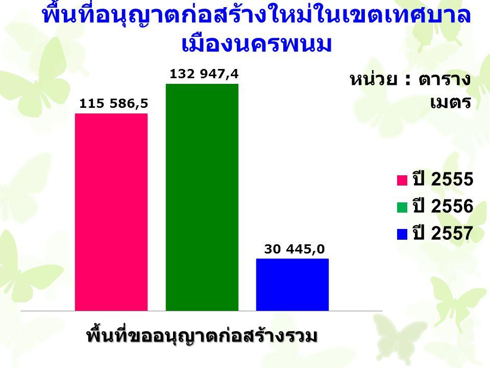รายการ ภาษีมูลค่าเพิ่มที่ จัดเก็บจาก ผู้ประกอบการค้าส่ง ค้าปลีก อัตราการ เปลี่ยนแปลง ( ร้อยละ ) 25572556 มกราคม 27.45618.033+52.25 กุมภาพันธ์ 19.78713.846+42.91 มีนาคม 29.90213.110+128.08 รวม 77.145 44.989 +71.47 5 หน่วย : ล้านบาท ที่มา : สำนักงานสรรพากรพื้นที่ นครพนม