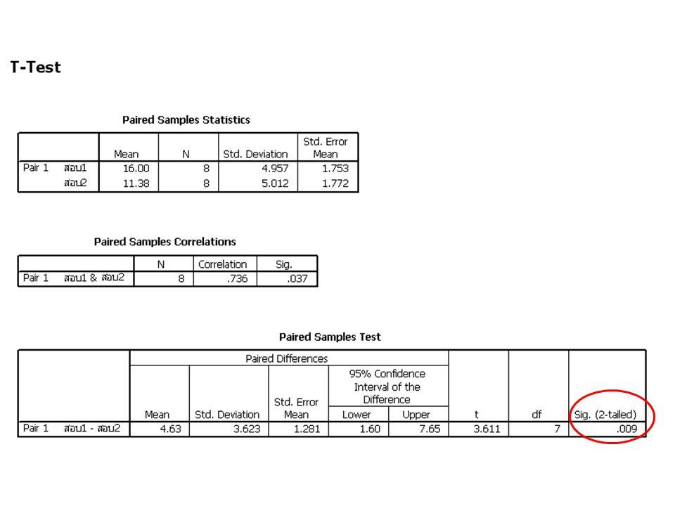 Pair 1 การหาความแตกต่างระหว่างคะแนนสอบครั้ง ที่ 1 – ครั้งที่ 2 Mean ค่าเฉลี่ยของค่าแตกต่างของค่าคะแนนสอบ ครั้งที่ 1 และครั้งที่ 2 = 4.63 Std.