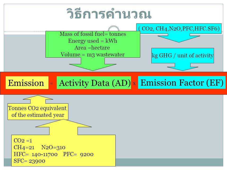 วิธีการคำนวณ EmissionActivity Data (AD) Emission Factor (EF) =x kg GHG / unit of activity ( CO2, CH4,N2O,PFC,HFC.SF6) Mass of fossil fuel= tonnes Energy used = kWh Area =hectare Volume = m3 wastewater Tonnes CO2 equivalent of the estimated year CO2 =1 CH4=21 N2O=310 HFC= 140-11700 PFC= 9200 SFC= 23900