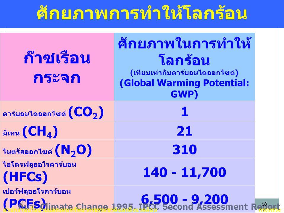 ศักยภาพการทำให้โลกร้อน ก๊าซเรือน กระจก ศักยภาพในการทำให้ โลกร้อน ( เทียบเท่ากับคาร์บอนไดออกไซด์ ) (Global Warming Potential: GWP) คาร์บอนไดออกไซด์ (CO 2 )1 มีเทน (CH 4 )21 ไนตรัสออกไซด์ (N 2 O)310 ไฮโดรฟลูออโรคาร์บอน (HFCs) 140 - 11,700 เปอร์ฟลูออโรคาร์บอน (PCFs) 6,500 - 9,200 ซัลเฟอร์เฮกซาฟลูโอไรด์ (SF 6 ) 23,900 ที่มา : Climate Change 1995, IPCC Second Assessment Report สำนักงานนโยบายและแผนทรัพยากรธรรมชาติและสิ่งแวดล้อมกระทรวง ทรัพยากรธรรมชาติและสิ่งแวดล้อม 18
