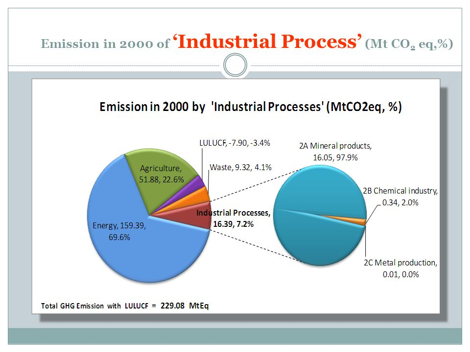 Emission in 2000 of 'Industrial Process' (Mt CO 2 eq,%)
