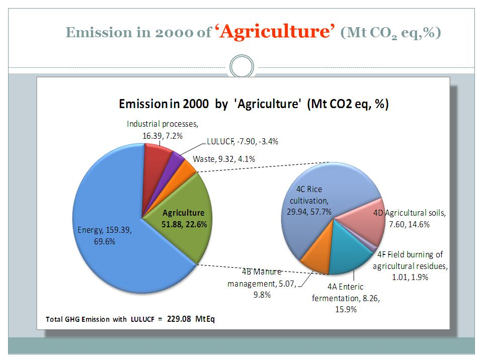 Emission in 2000 of 'Agriculture' (Mt CO 2 eq,%)