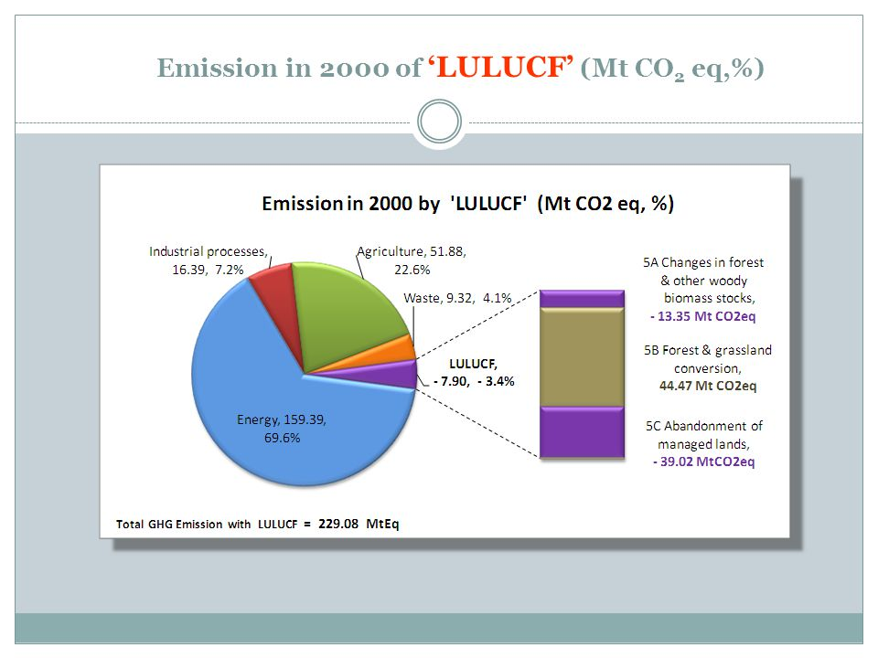 Emission in 2000 of 'LULUCF' (Mt CO 2 eq,%)