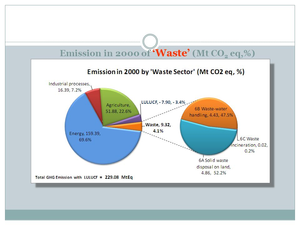 Emission in 2000 of 'Waste' (Mt CO 2 eq,%)