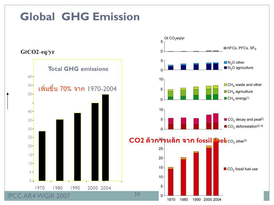 Global GHG Emission Total GHG emissions 0 5 10 15 20 25 30 35 40 50 55 60 1970198019902000 2004 GtCO2-eq/yr IPCC AR4 WGIII 2007 เพิ่มขึ้น 70% จาก 1970-2004 CO2 ตัวการหลัก จาก fossil fuel 39