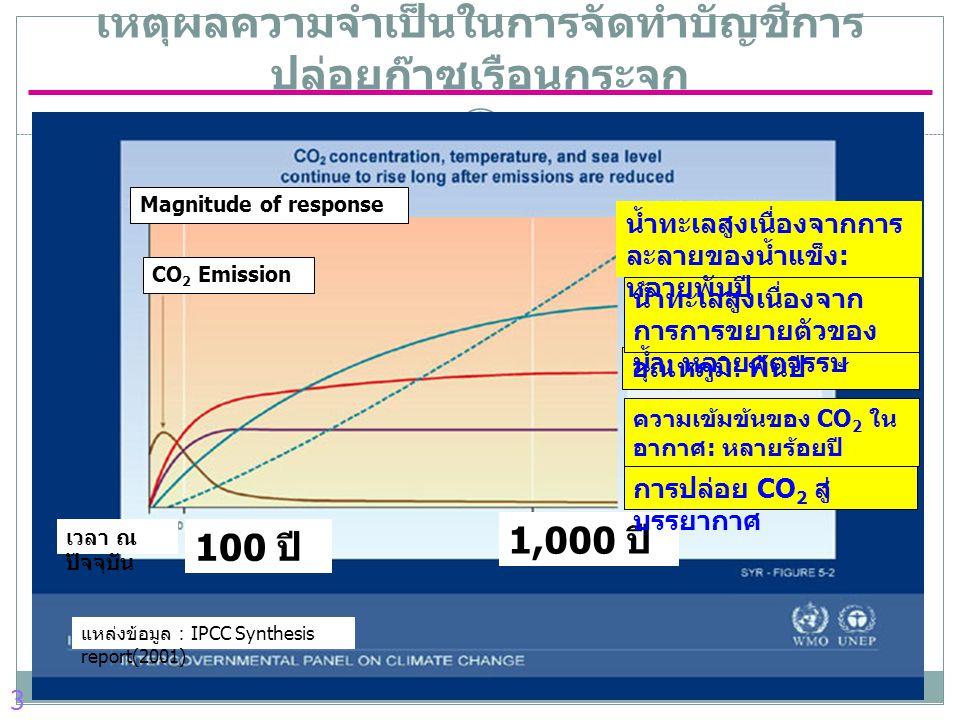 1,000 ปี 100 ปี เวลา ณ ปัจจุบัน CO 2 Emission Magnitude of response การปล่อย CO 2 สู่ บรรยากาศ ความเข้มข้นของ CO 2 ใน อากาศ : หลายร้อยปี อุณหภูมิ : พันปี น้ำทะเลสูงเนื่องจาก การการขยายตัวของ น้ำ : หลายศตวรรษ น้ำทะเลสูงเนื่องจากการ ละลายของน้ำแข็ง : หลายพันปี แหล่งข้อมูล: IPCC Synthesis report(2001) 3 เหตุผลความจำเป็นในการจัดทำ บัญชีการ ปล่อยก๊าซเรือนกระจก