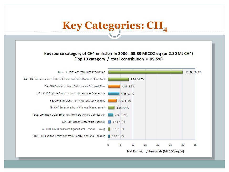Key Categories: CH 4