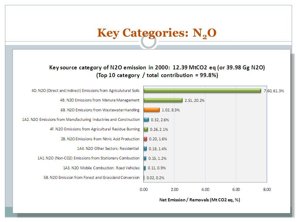 Key Categories: N 2 O