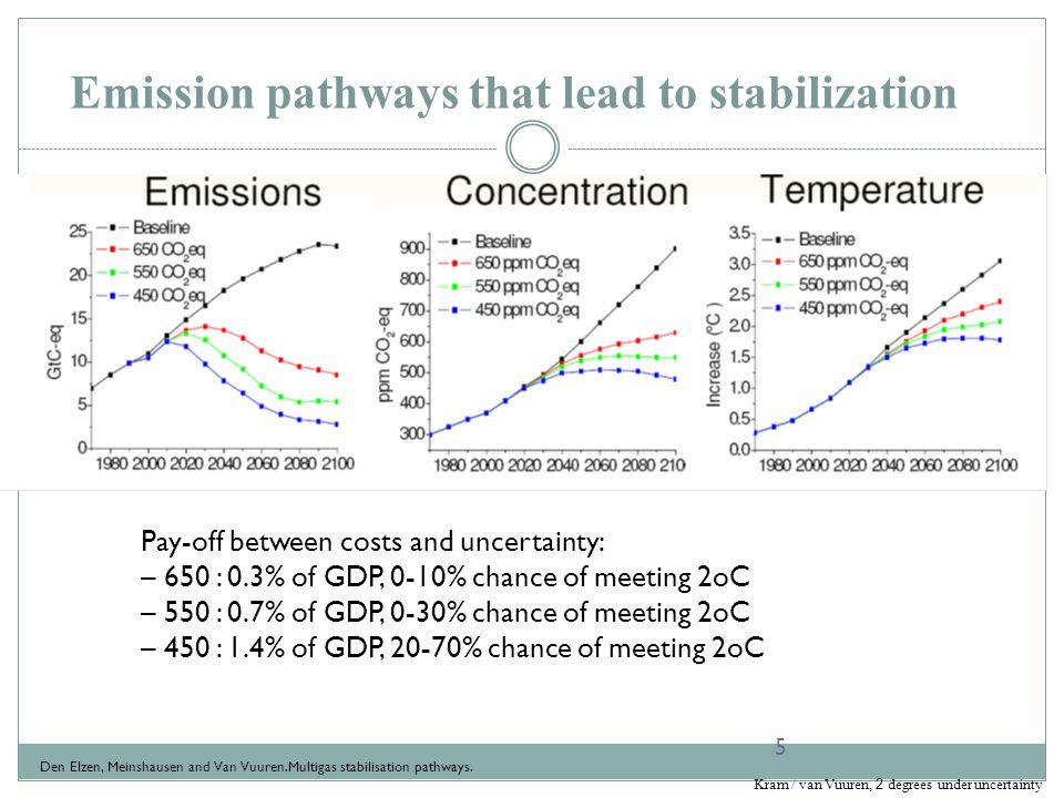 Emission pathways that lead to stabilization 5 Den Elzen, Meinshausen and Van Vuuren.Multigas stabilisation pathways.