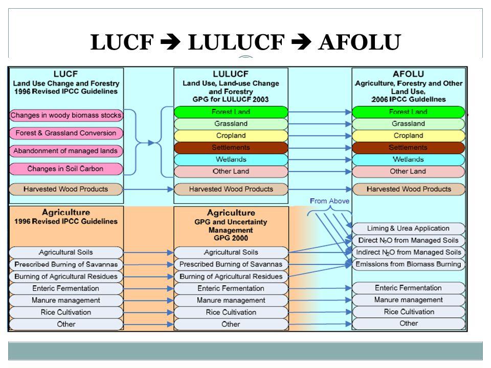 LUCF  LULUCF  AFOLU