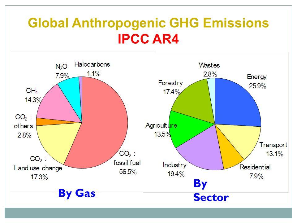 By Gas By Sector Global Anthropogenic GHG Emissions IPCC AR4