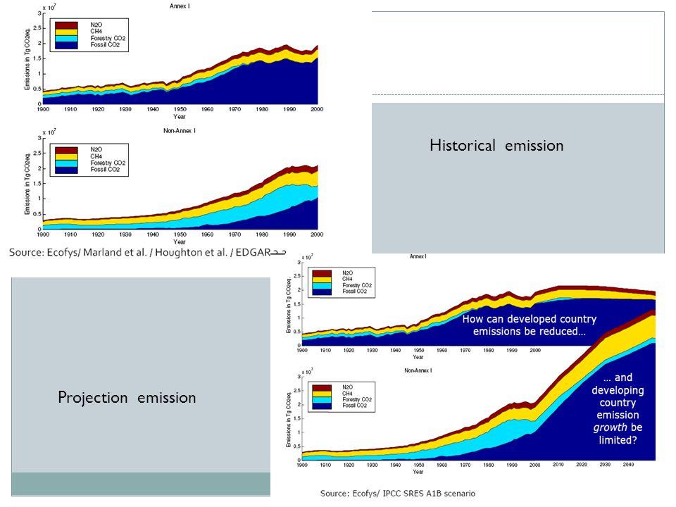 8 Historical emission Projection emission