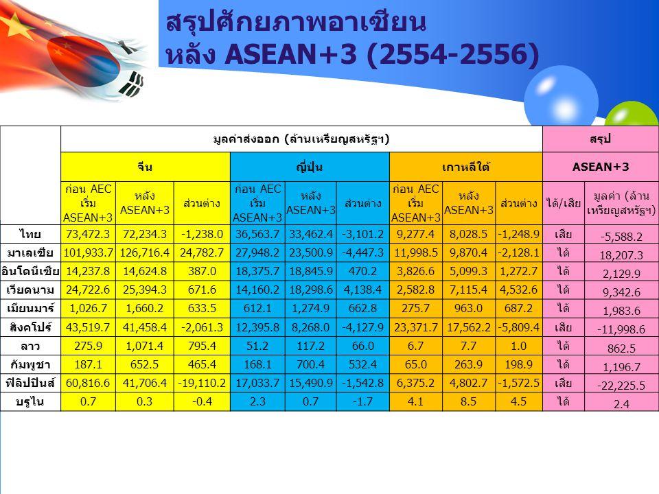 สรุปศักยภาพอาเซียน หลัง ASEAN+3 (2554-2556) มูลค่าส่งออก (ล้านเหรียญสหรัฐฯ)สรุป จีนญี่ปุ่นเกาหลีใต้ASEAN+3 ก่อน AEC เริ่ม ASEAN+3 หลัง ASEAN+3 ส่วนต่า