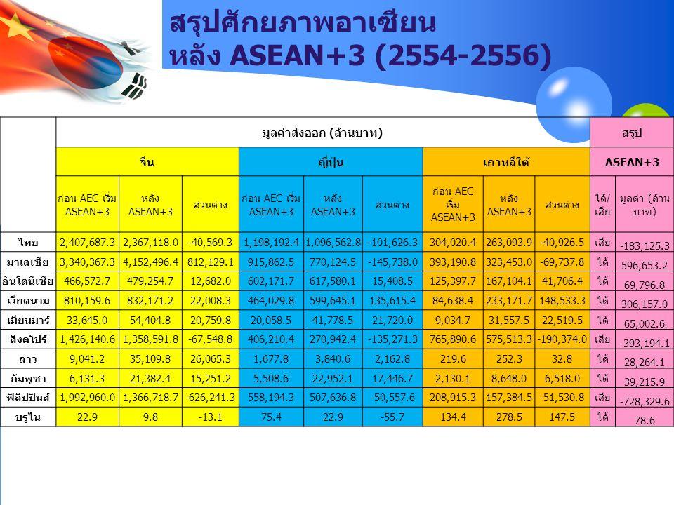 สรุปศักยภาพอาเซียน หลัง ASEAN+3 (2554-2556) มูลค่าส่งออก (ล้านบาท)สรุป จีนญี่ปุ่นเกาหลีใต้ASEAN+3 ก่อน AEC เริ่ม ASEAN+3 หลัง ASEAN+3 ส่วนต่าง ก่อน AE