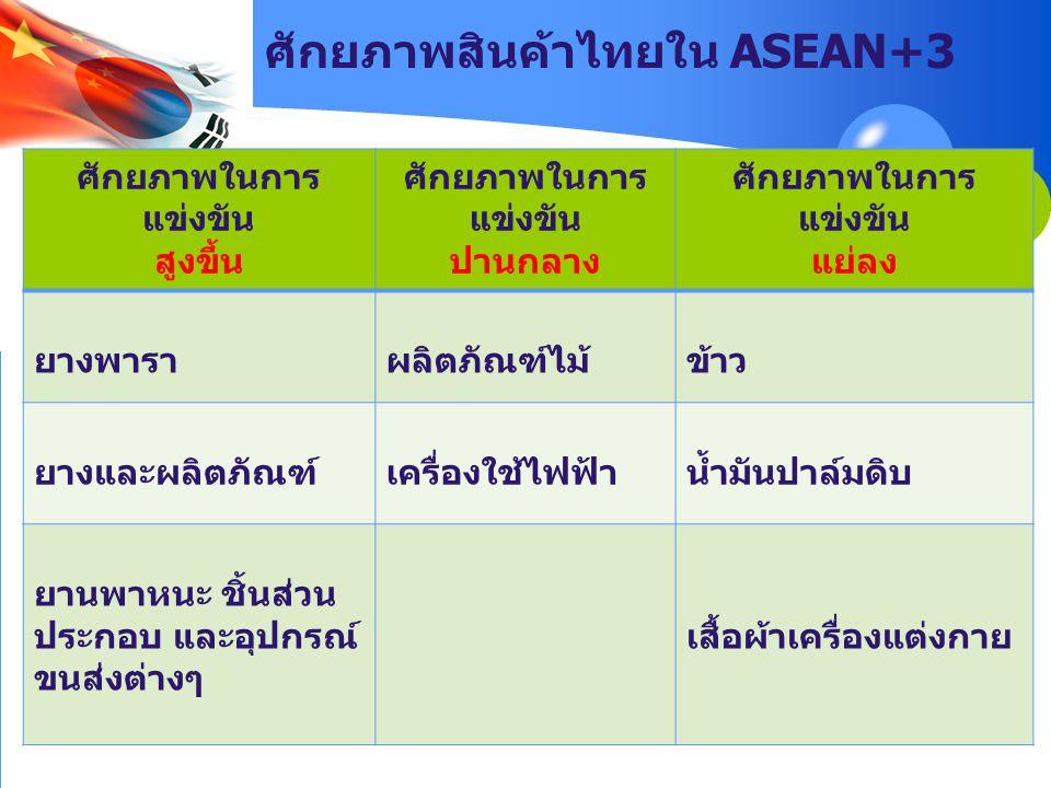 ศักยภาพสินค้าไทยใน ASEAN+3 ศักยภาพในการ แข่งขัน สูงขึ้น ศักยภาพในการ แข่งขัน ปานกลาง ศักยภาพในการ แข่งขัน แย่ลง ยางพาราผลิตภัณฑ์ไม้ข้าว ยางและผลิตภัณฑ