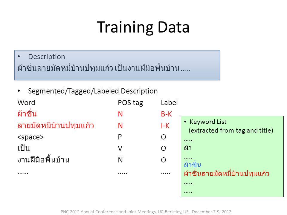 Training Data • Description ผ้าซิ่นลายมัดหมี่บ้านปทุมแก้ว เป็นงานฝีมือพื้นบ้าน ….. • Segmented/Tagged/Labeled Description WordPOS tagLabel ผ้าซิ่น NB-
